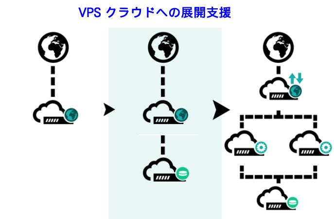 VPS クラウドへの構築支援