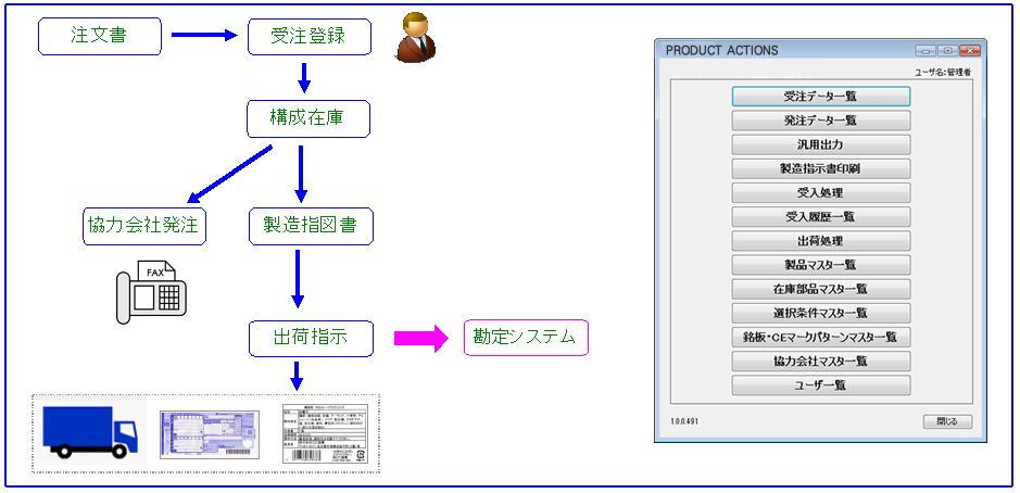 受注生産管理システム