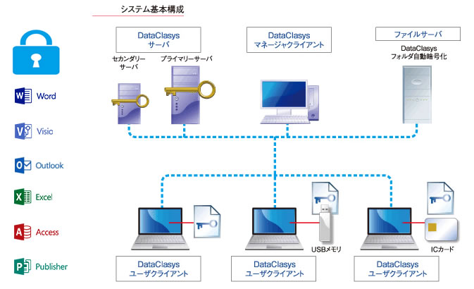 DataClasys