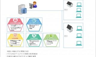 IT資産管理